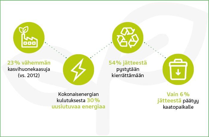 ympäristöohjelman tavoitteet